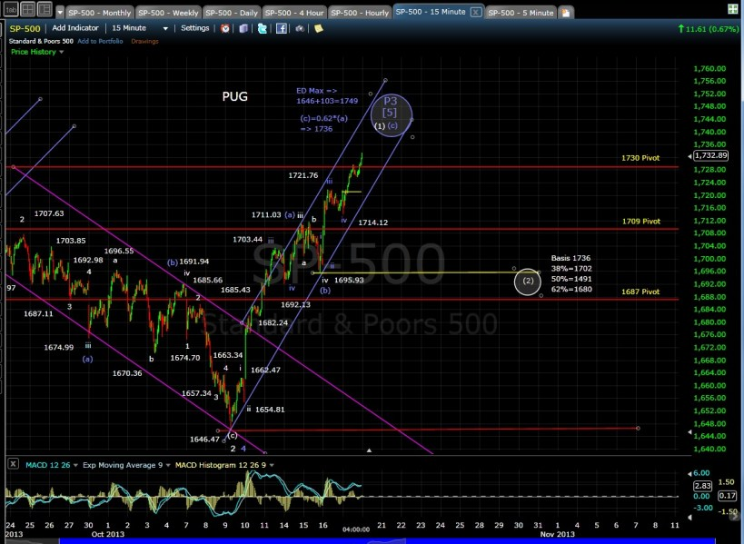 SP-500 15-min chart EOD 10-17-13