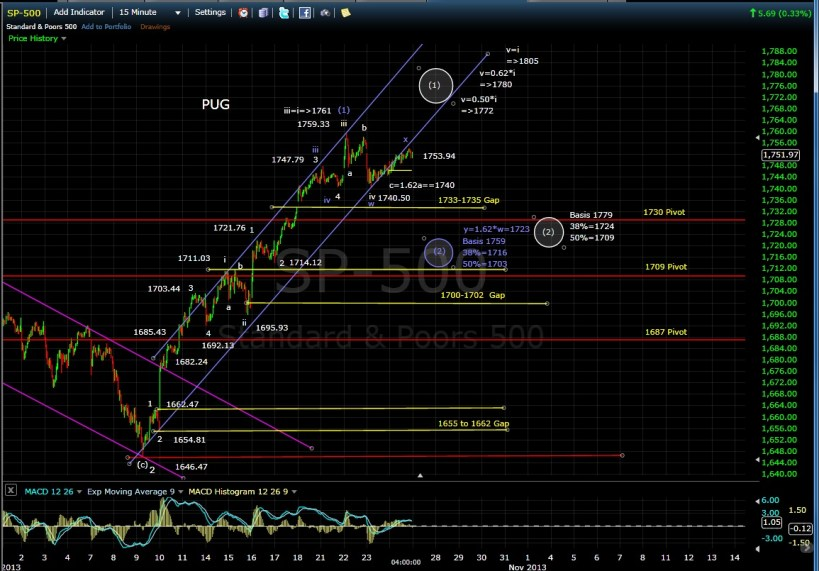 SP-500 15-min chart EOD 10-24-13