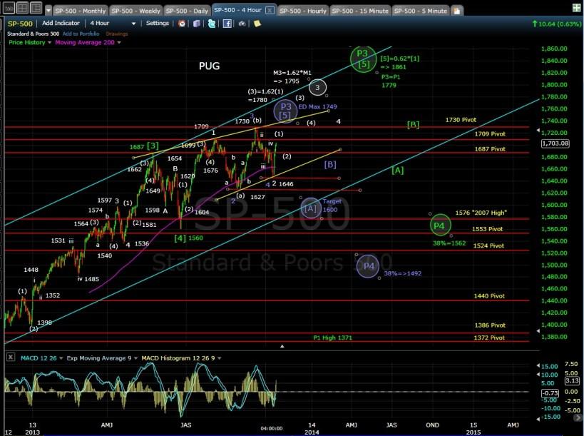 SP-500 4-hr chart EOD 10-11-13