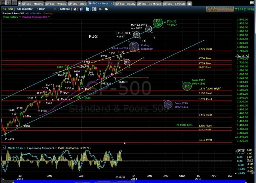 SP-500 4-hr chart EOD 10-25-13