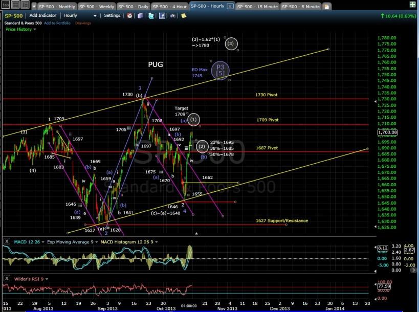 SP-500 60-min chart EOD 10-11-13