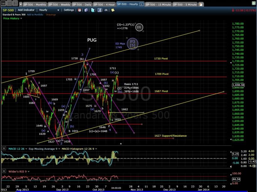 SP-500 60-min chart EOD 10-15-13