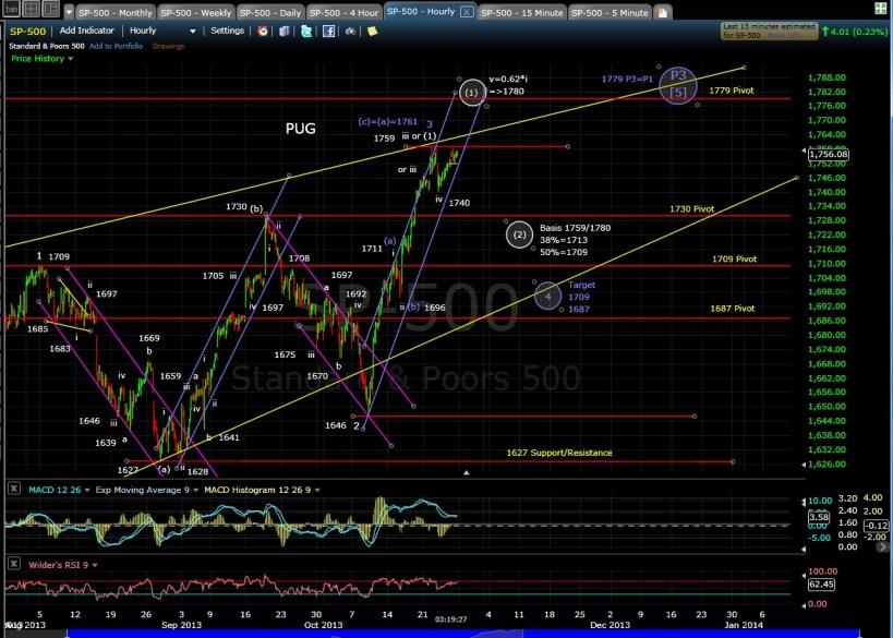 SP-500 60-min chart EOD 10-25-13