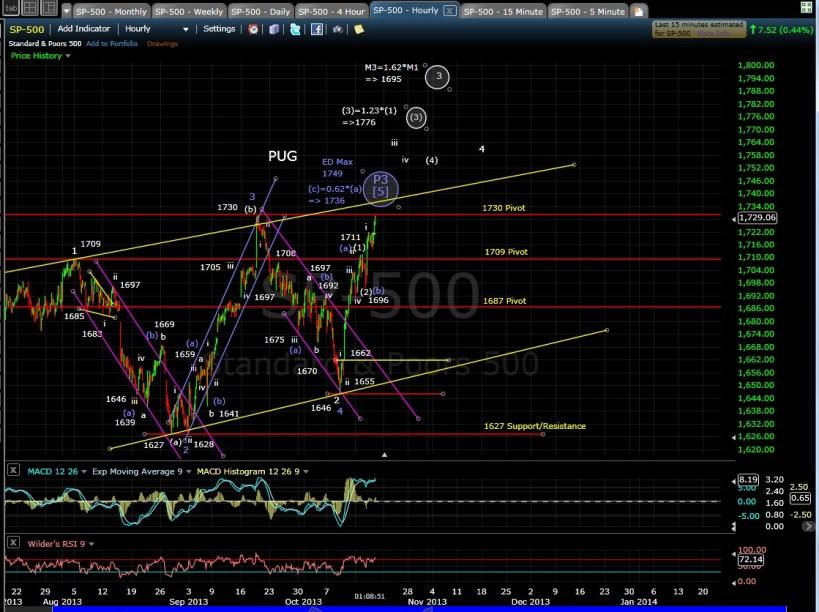 SP-500 60-min chart MD 10-17-13