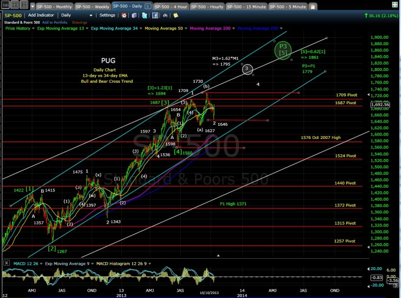 SP-500 daily chart EOD 10-10-13