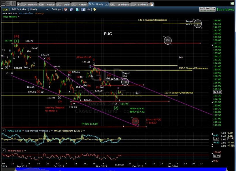 PUG GLD 60-min chart MD 11-15-13