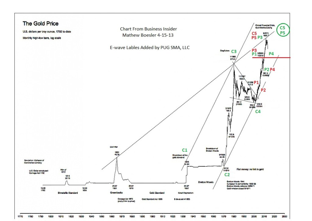 PUG Gold Historical Prices 1792 to 2013