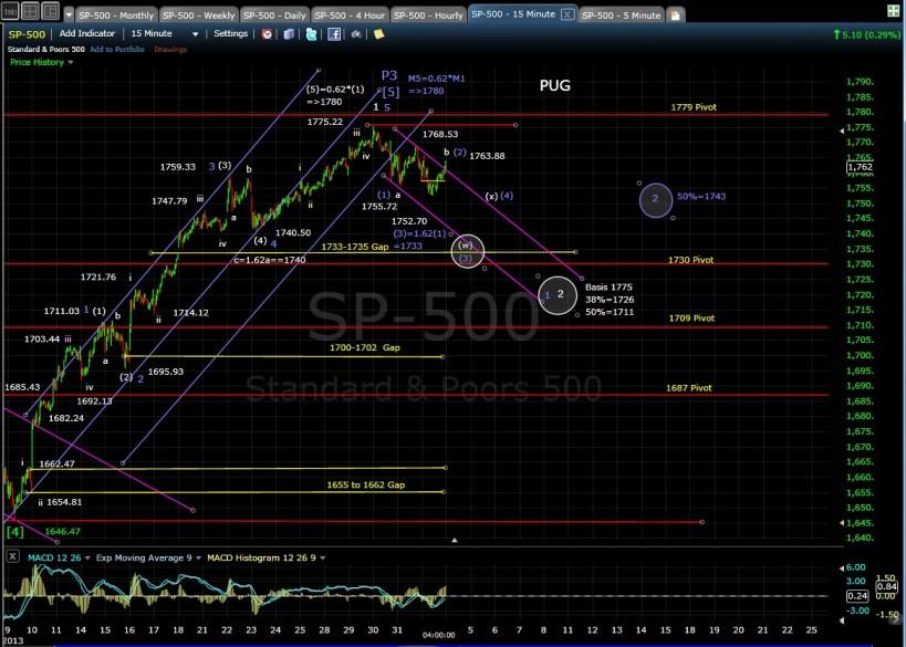 PUG SP-500 15-min chart EOD 11-1-13