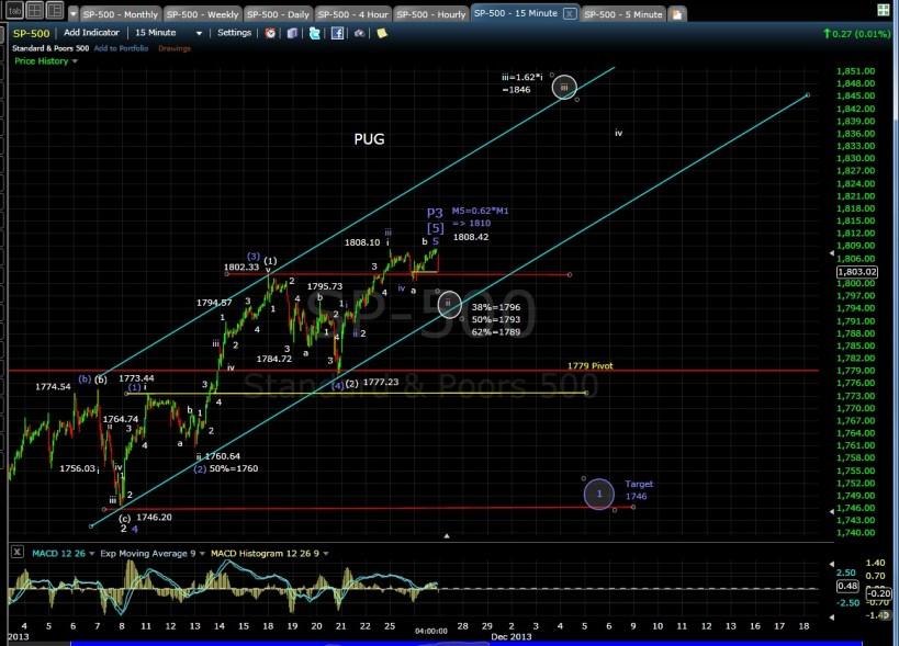 PUG SP-500 15-min chart EOD 11-26-13