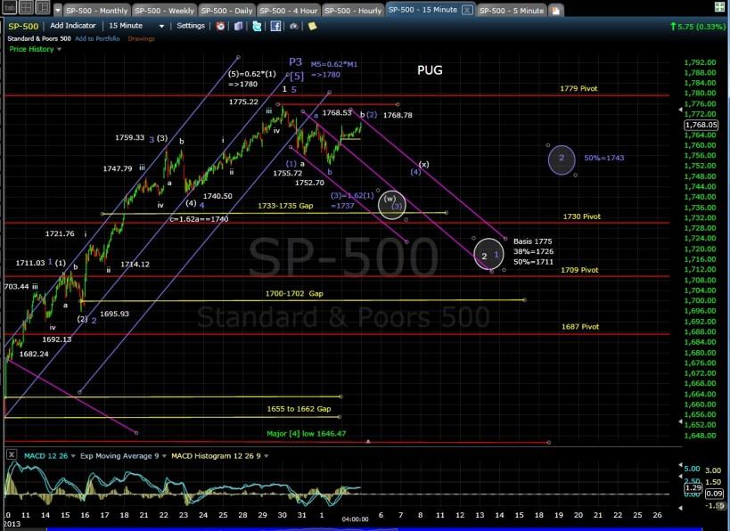 PUG SP-500 15-min chart EOD 11-4-13