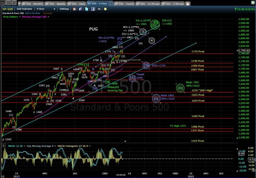 PUG SP-500 4-hr chart EOD 11-21-13