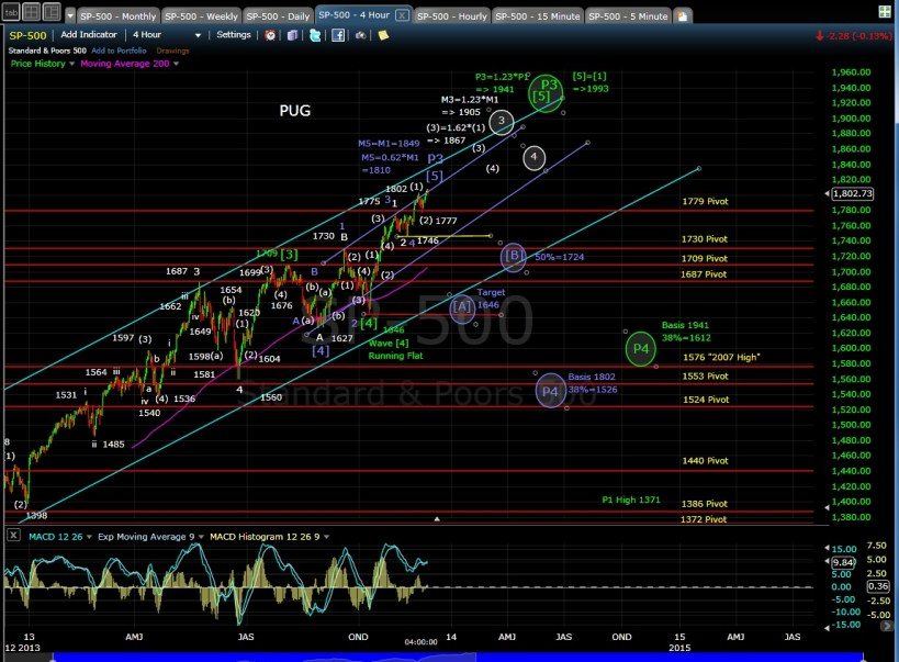 PUG SP-500 4-hr chart EOD 11-25-13