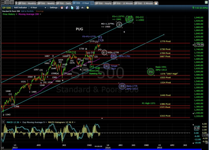 PUG SP-500 4-hr chart EOD 11-6-13