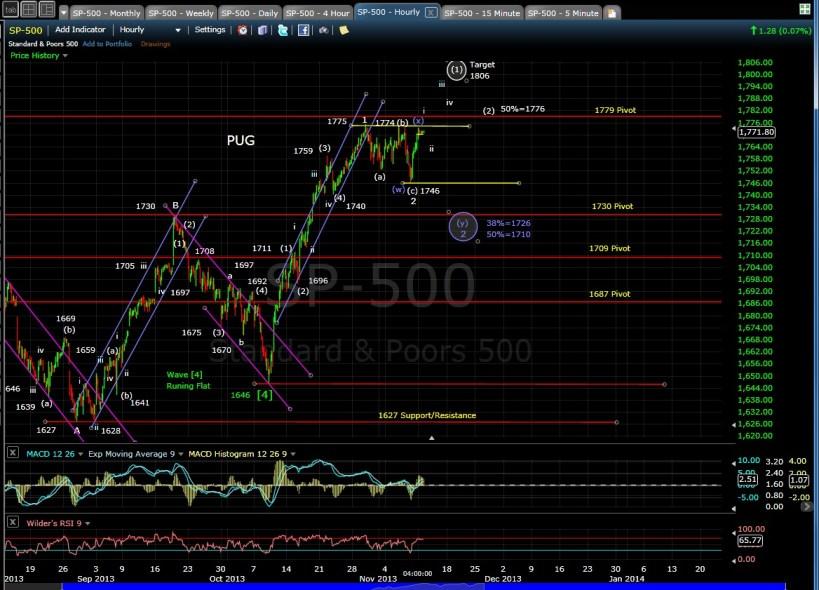 PUG SP-500 60-min chart  EOD 11-11-13