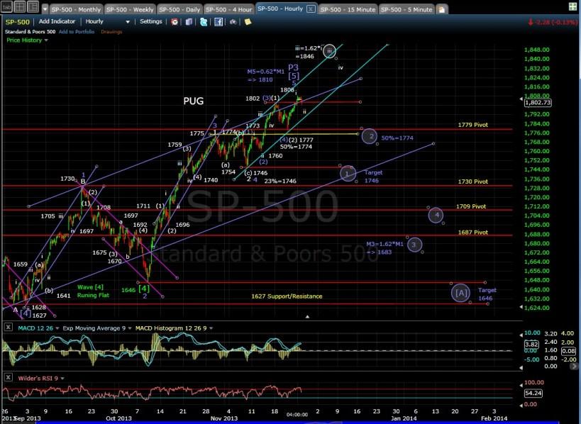 PUG SP-500 60-min chart EOD 11-25-13