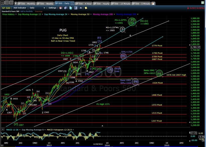 PUG SP-500 daily Chart EOD 11-20-13