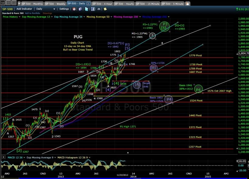 PUG SP-500 daily chart EOD 11-22-13