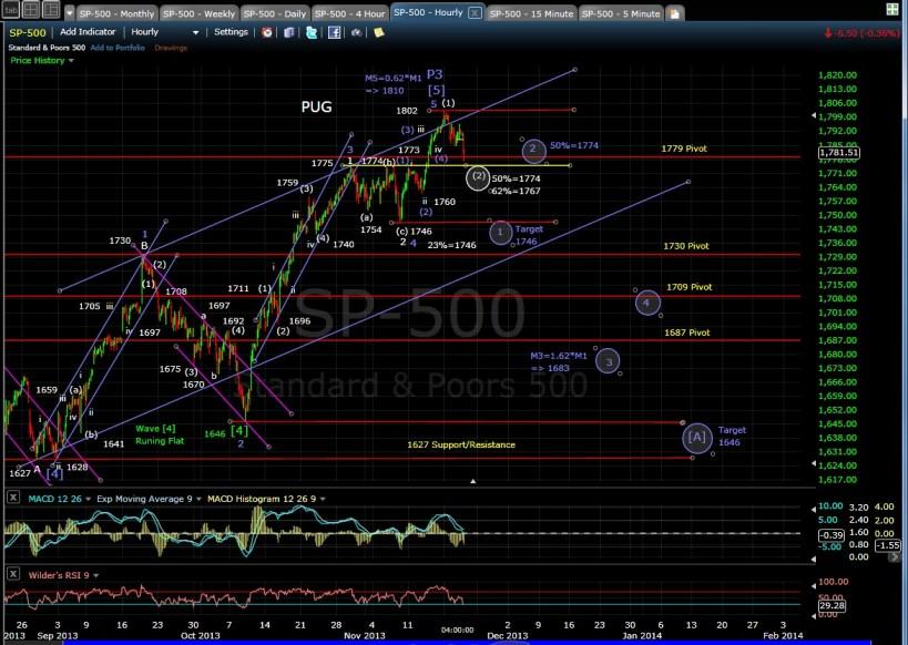 PUG SP-500 Hourly Chart EOD 11-20-13
