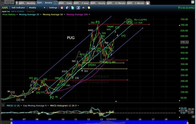PUG AAPL weekly chart EOD 12-20-13