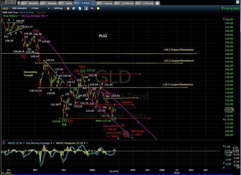 PUG GLD 4-hr chart 12-13-13