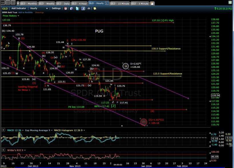 PUG GLD 60-min chart EOD 12-6-13