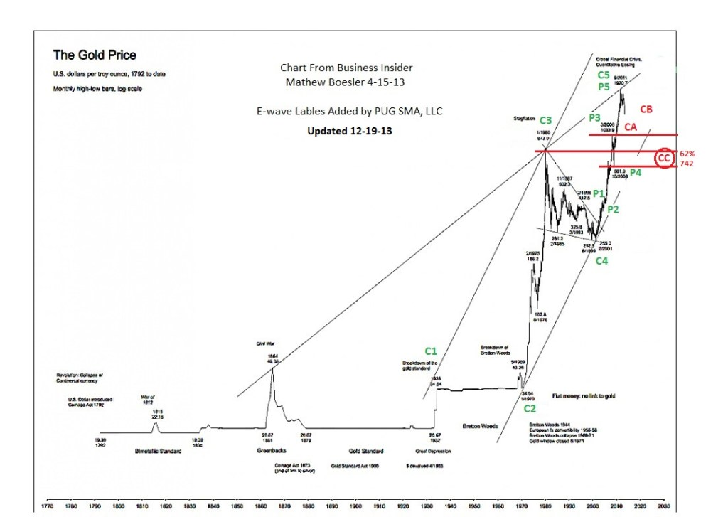 PUG Gold Historical Prices 1792 to 2013 12-19-13