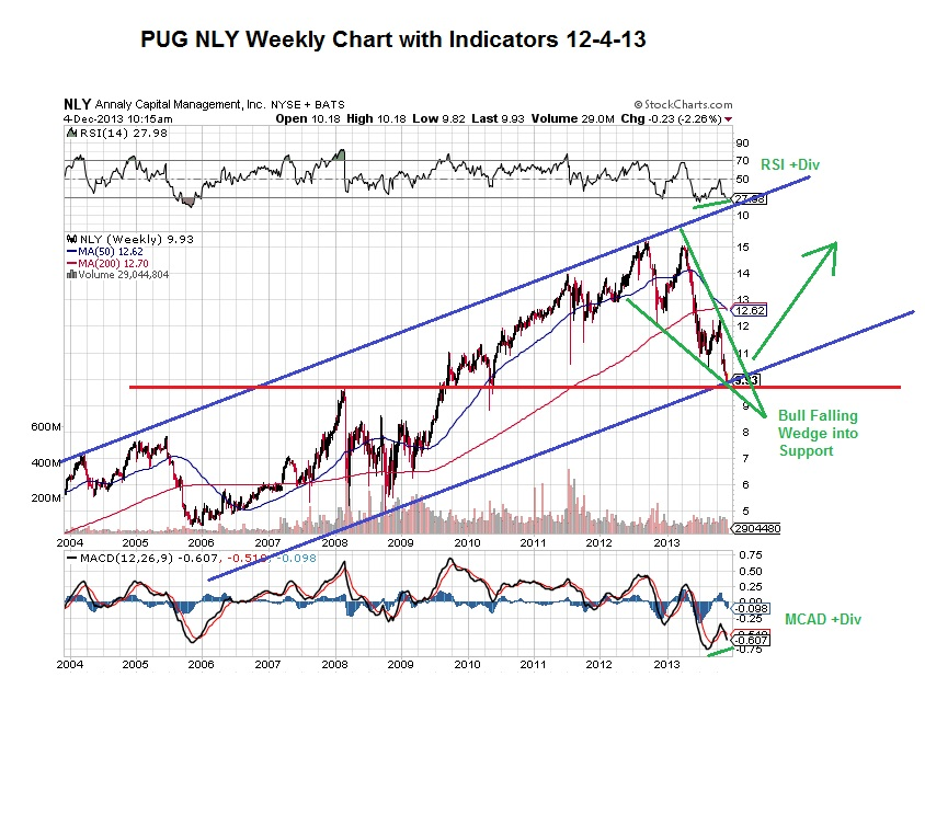 PUG NLY Weekly Chart 12-4-13