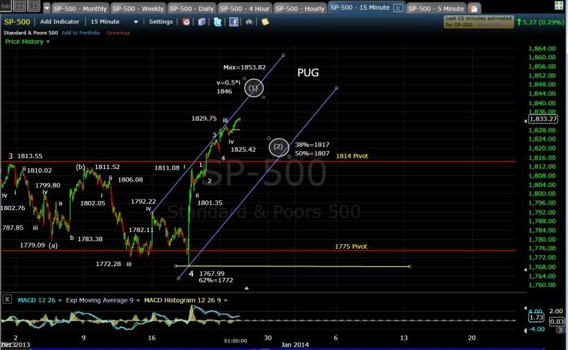 PUG SP-500 15-min chart EOD 12-24-13