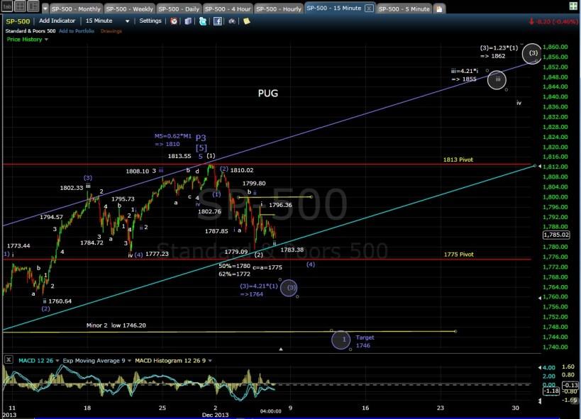 PUG SP-500 15-min chart EOD 12-5-13
