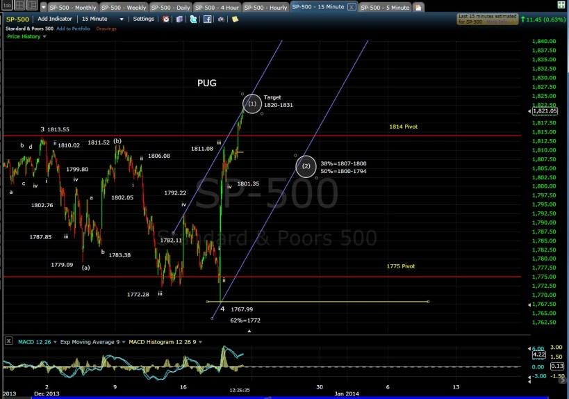 PUG SP-500 15-min chart mid-day 12-20-13
