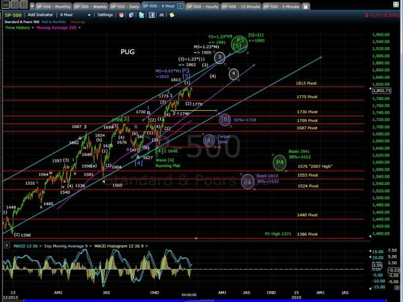 PUG SP-500 4-hr chart EOD 12-10-13