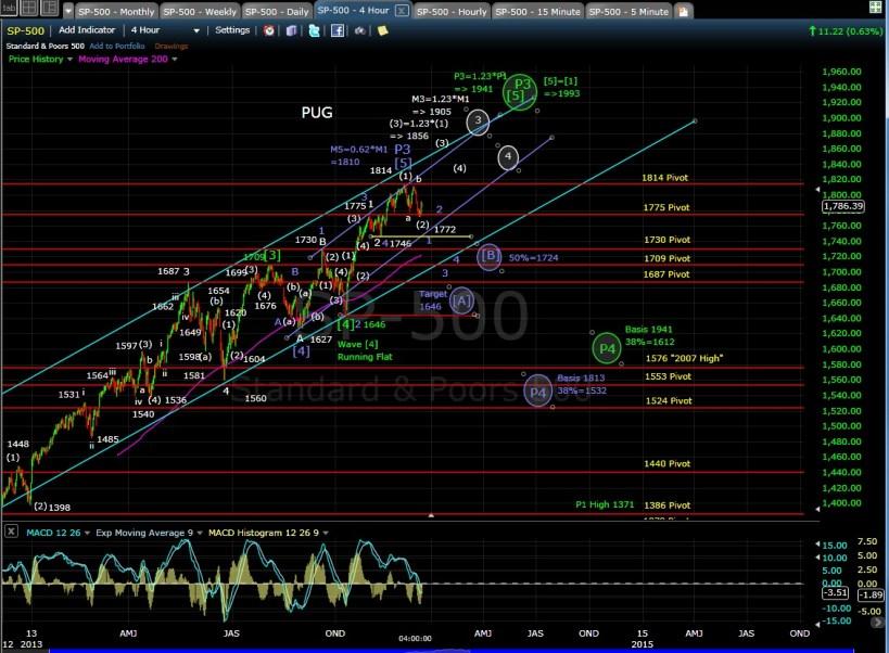 PUG SP-500 4-hr chart EOD 12-16-13