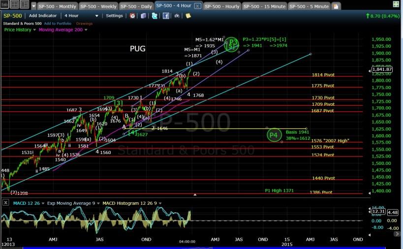 PUG SP-500 4-hr chart EOD 12-26-13