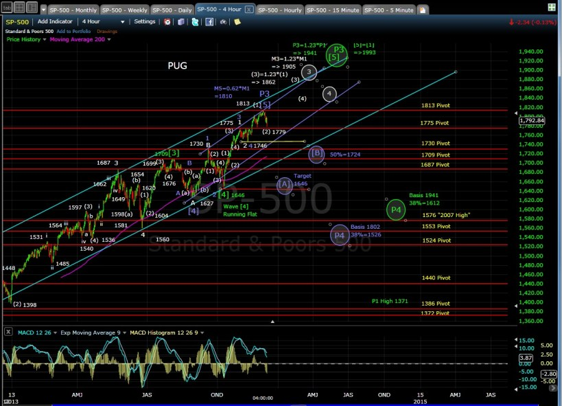 PUG SP-500 4-hr chart EOD 12-4-13