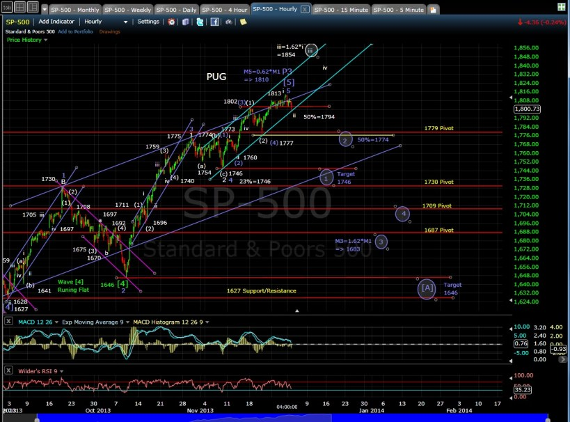 PUG SP-500 60-min chart EOD 12-2-13