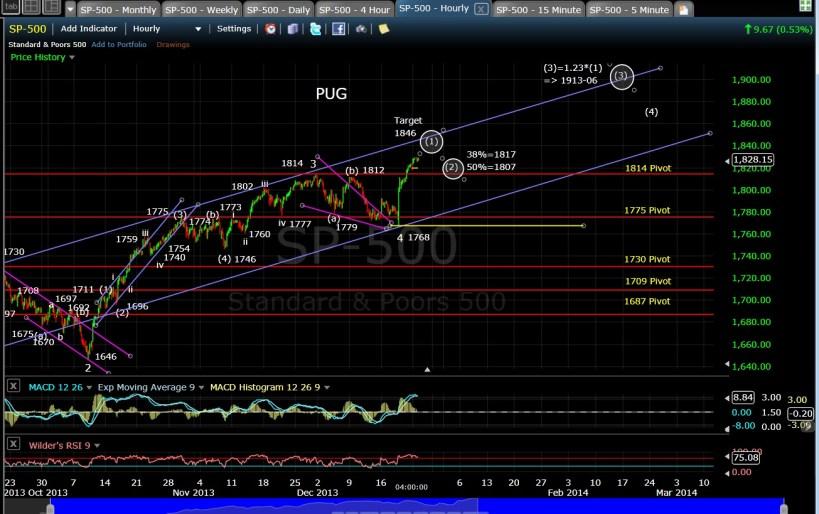 PUG SP-500 60-min chart EOD 12-23-13