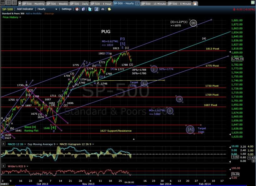 PUG SP-500 60-min chart EOD 12-3-13