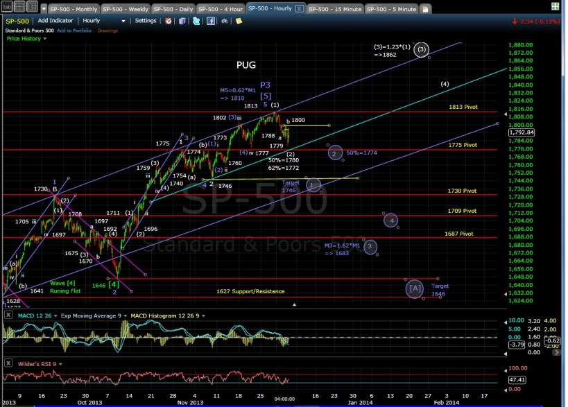 PUG SP-500 60-min chart EOD 12-4-13