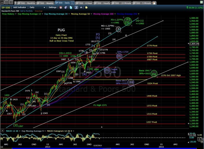 PUG SP-500 daily chart EOD 12-6-13