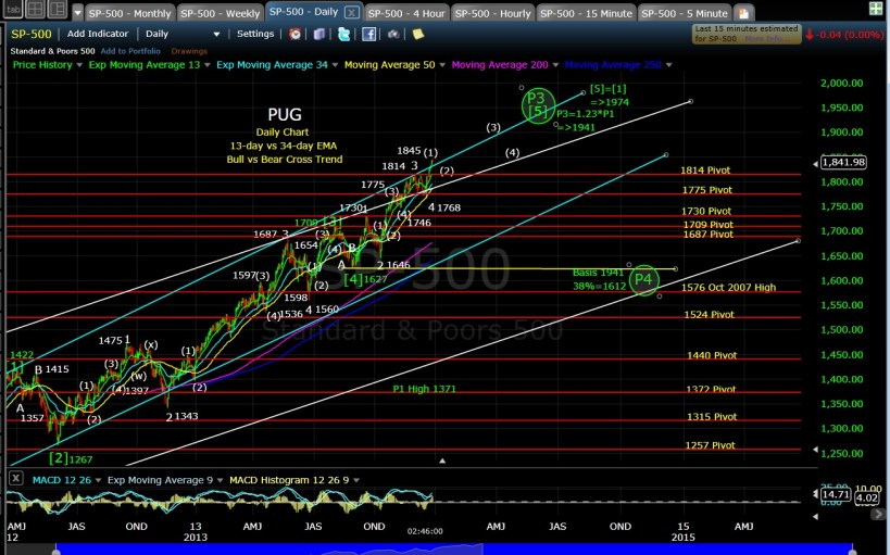 PUG SP-500 daily EOD 12-27-13