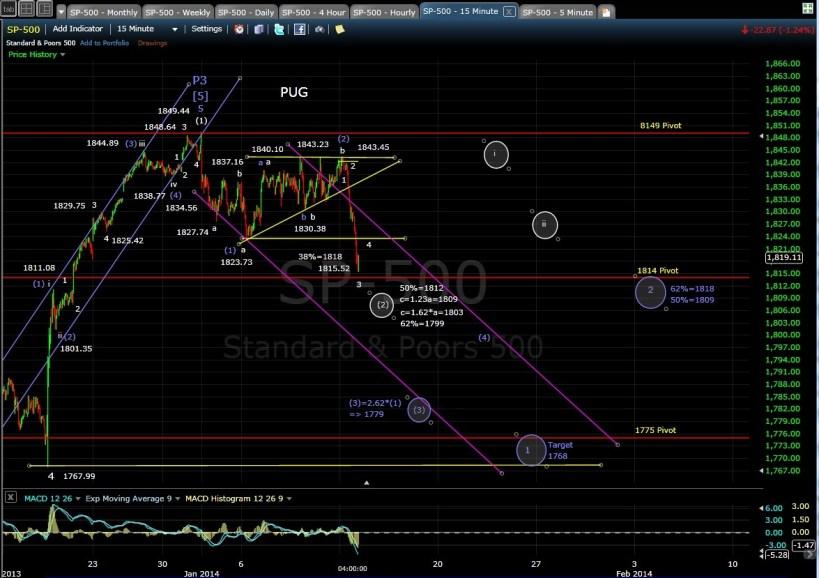 PUG SP-500 15-min chart EOD 1-13-14