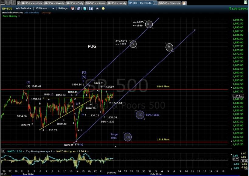 PUG SP-500 15-min chart EOD 1-22-14