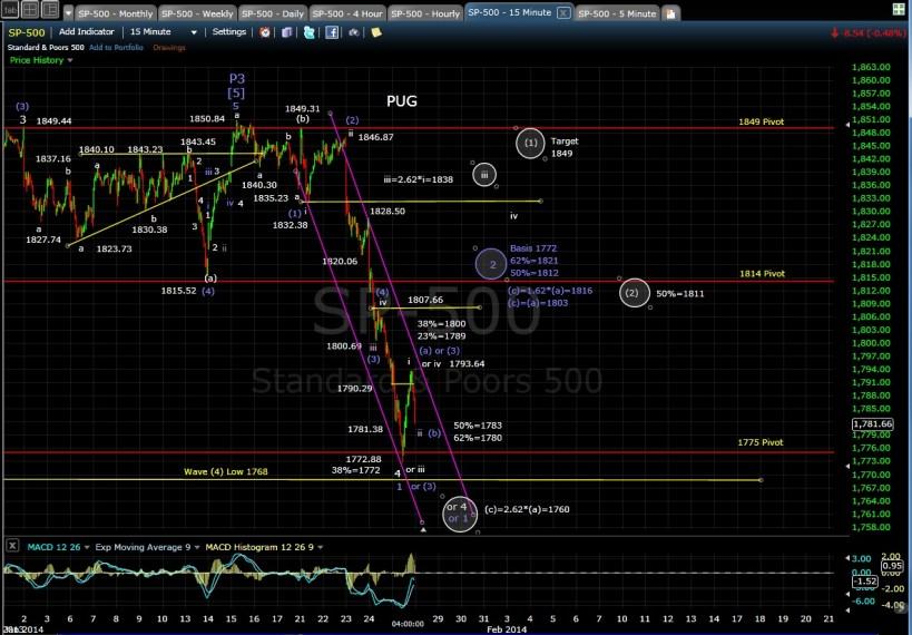 PUG SP-500 15-min chart EOD 1-27-14