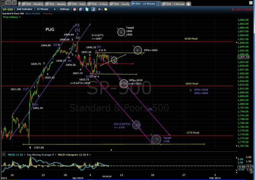 PUG SP-500 15-min chart EOD 1-8-13