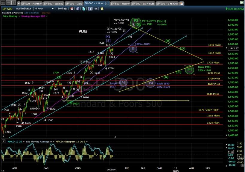 PUG SP-500 4-hr chart EOD 1-10-14