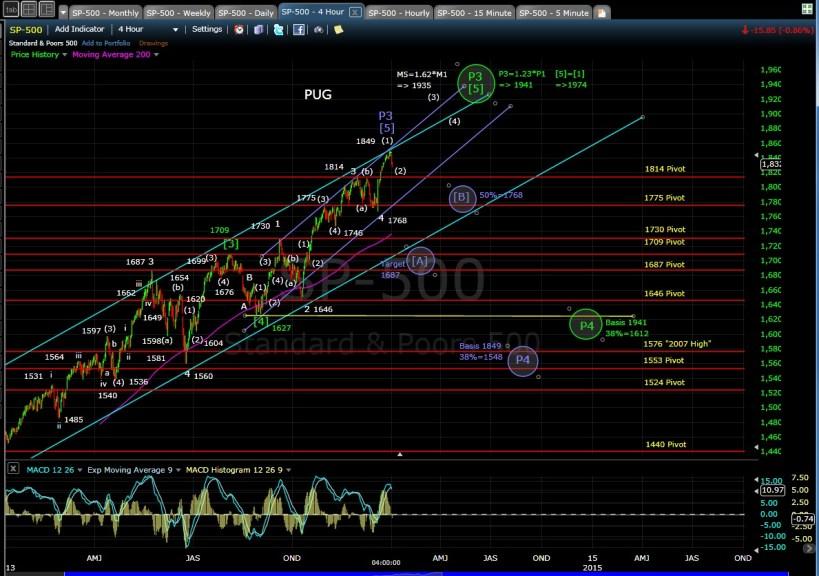 PUG SP-500 4-hr chart EOD 1-2-14