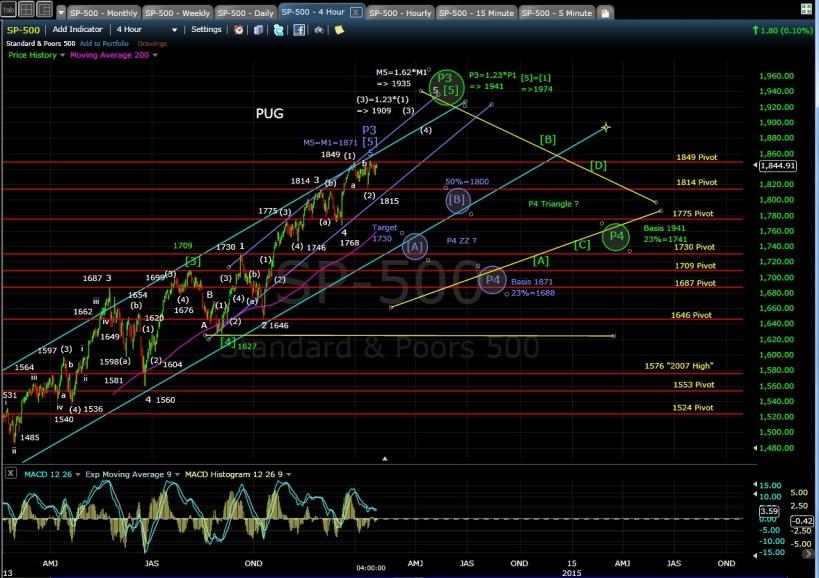 PUG SP-500 4-hr chart EOD 1-22-14