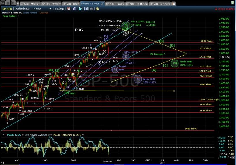 PUG SP-500 4-hr chart EOD 1-27-14