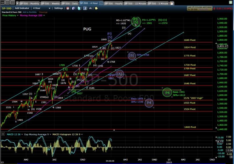 PUG SP-500 4-hr chart EOD 1-3-14