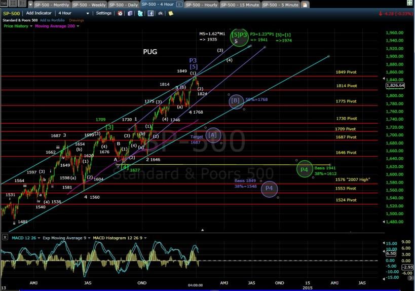 PUG SP-500 4-hr chart EOD 1-6-14